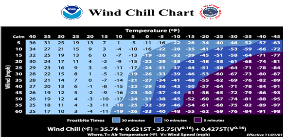 Alliance ne official website nws wind chill chart