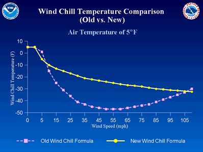 Wind Chill Temperature Comparison